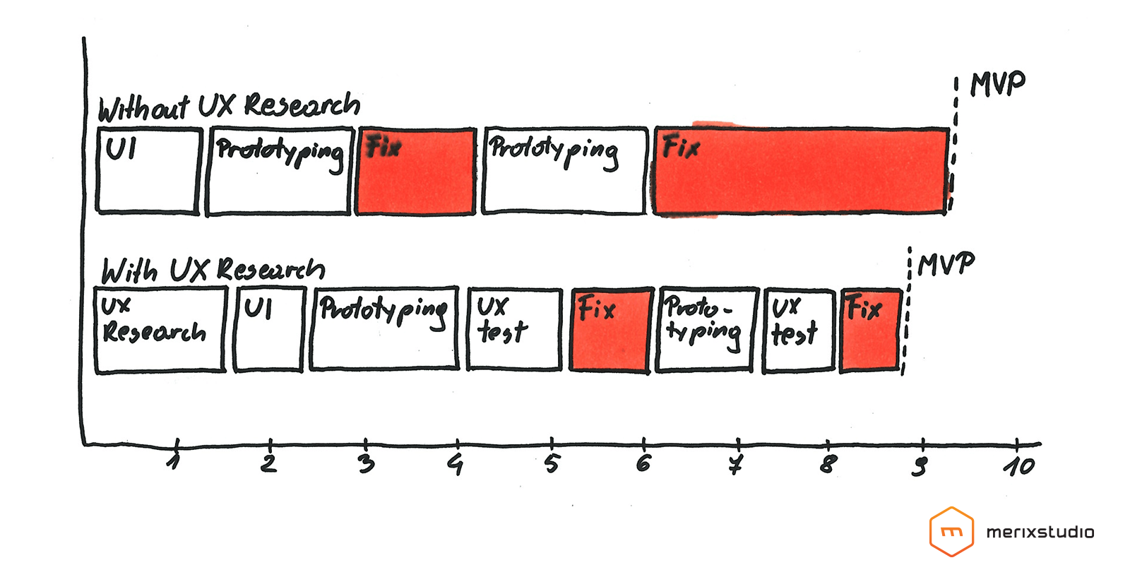 UX Research Value