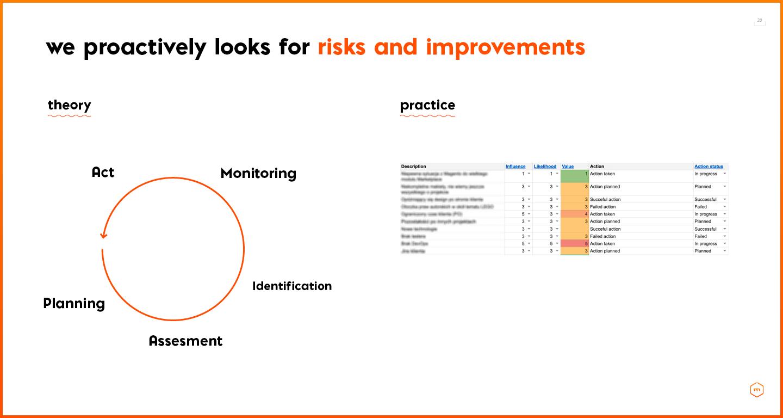 Risk management plan at merixstudio