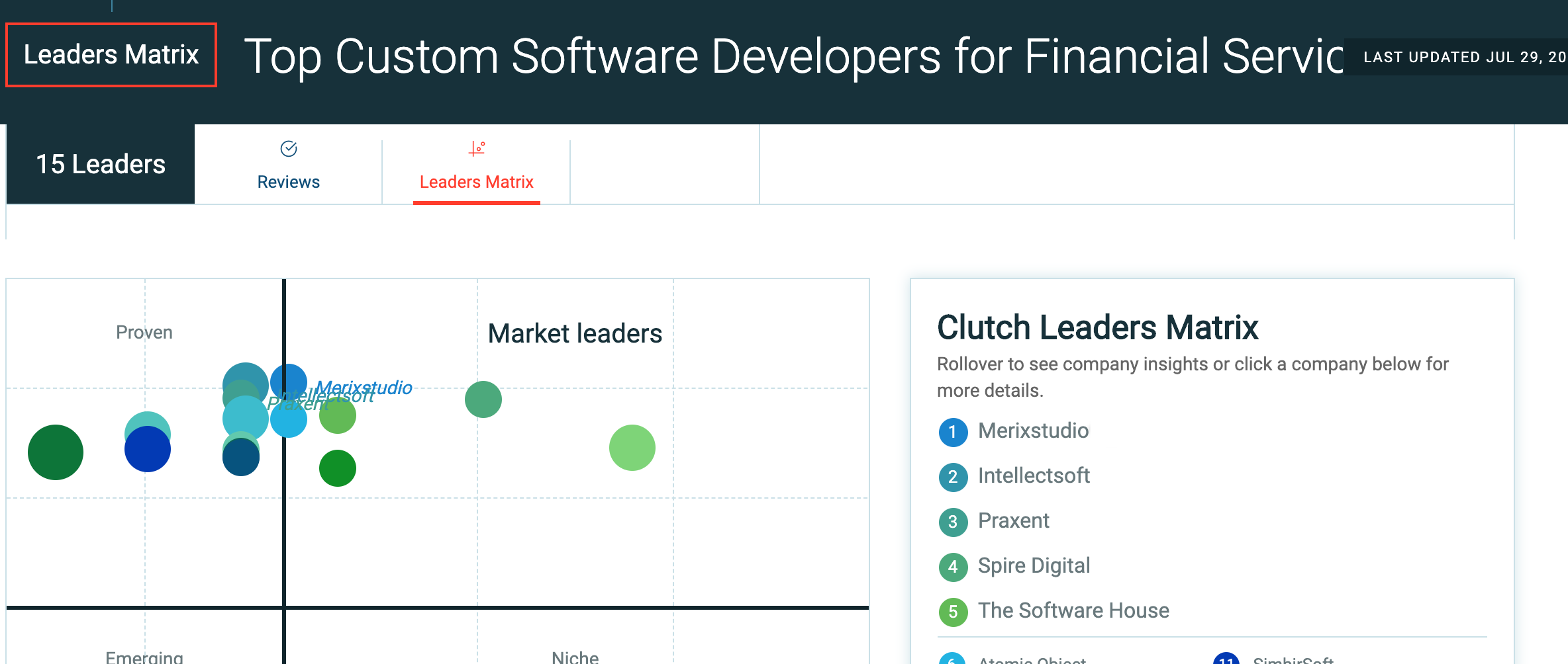 Clutch Top Custom Software Developers for Financial Services