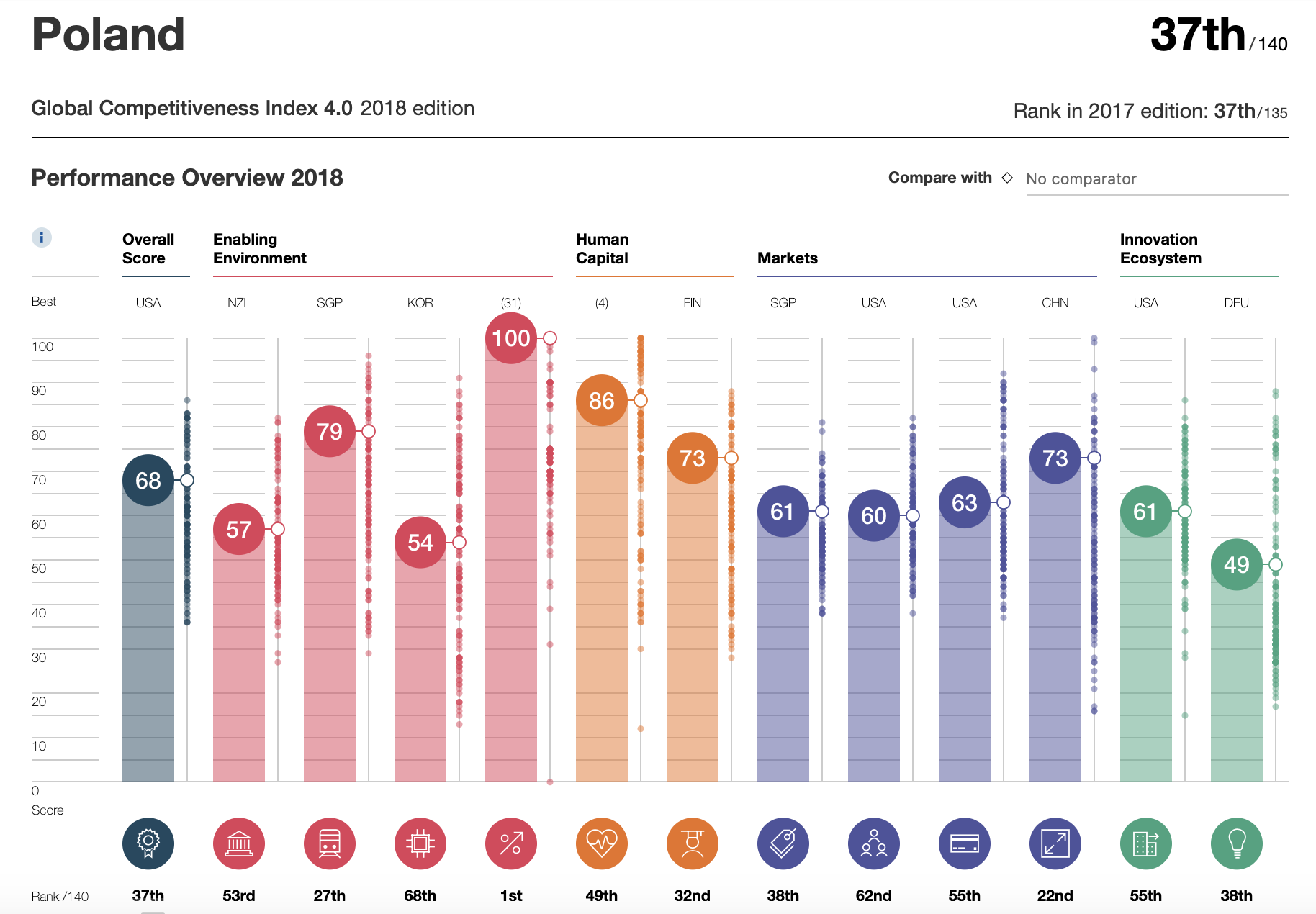 Poland Global Competitiveness Index