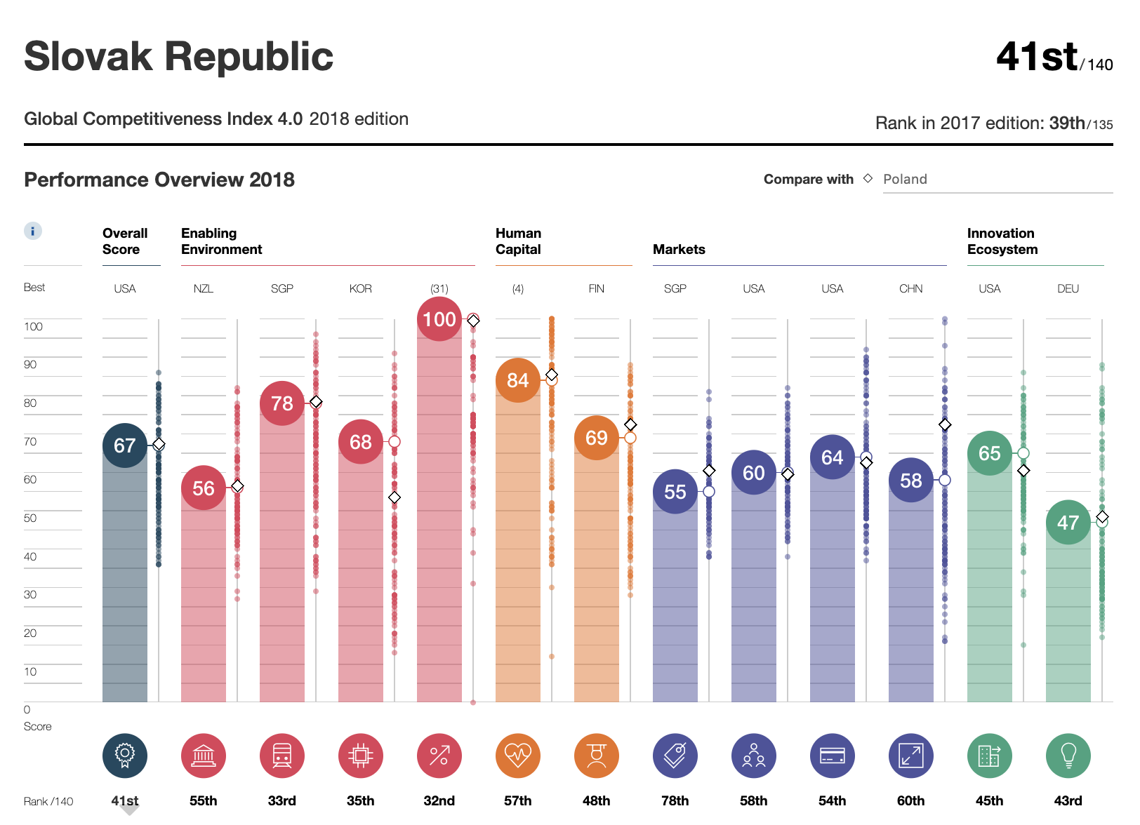 Slovak Republic Global Competitiveness Index