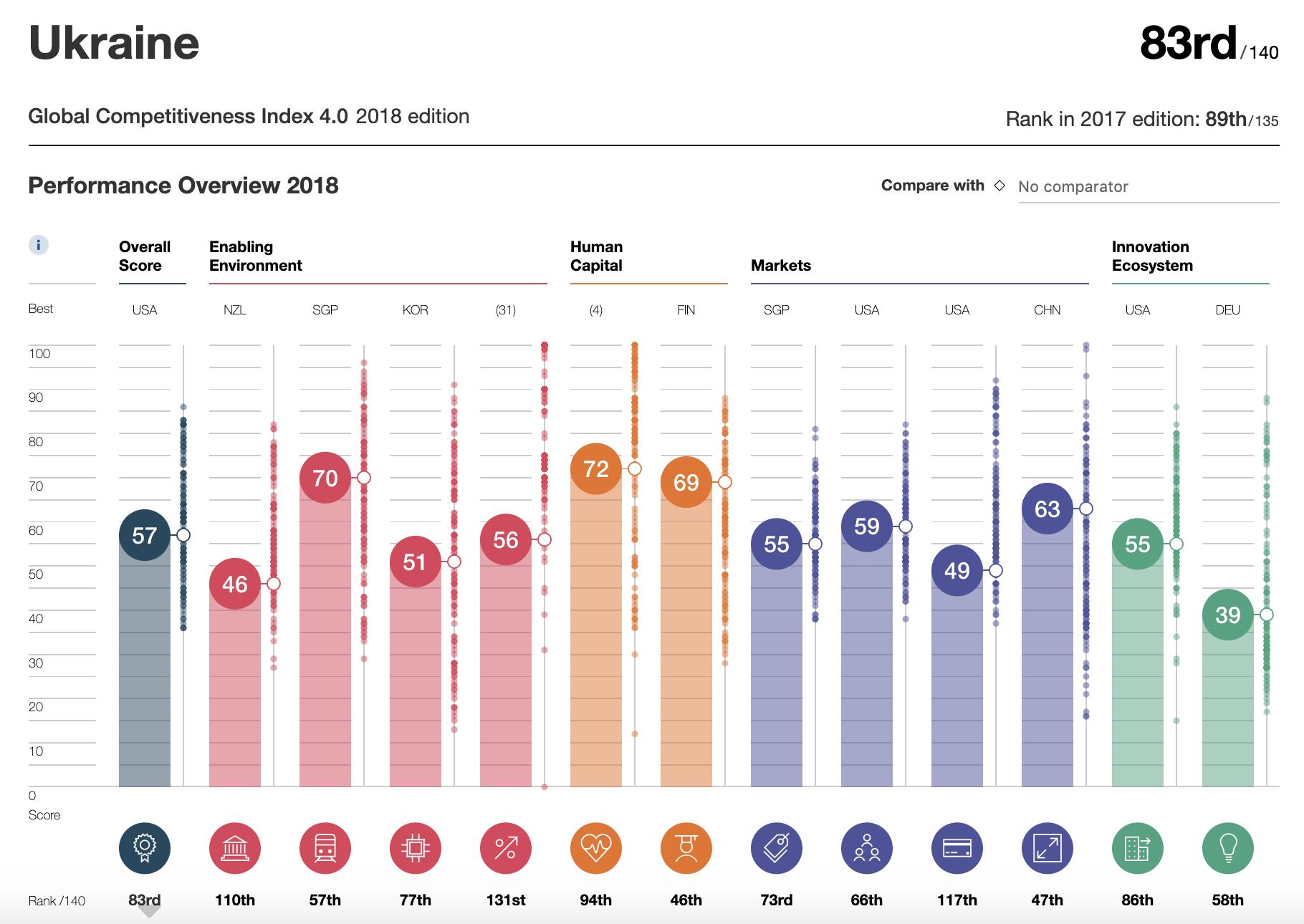 Ukraine Global Competitiveness Index