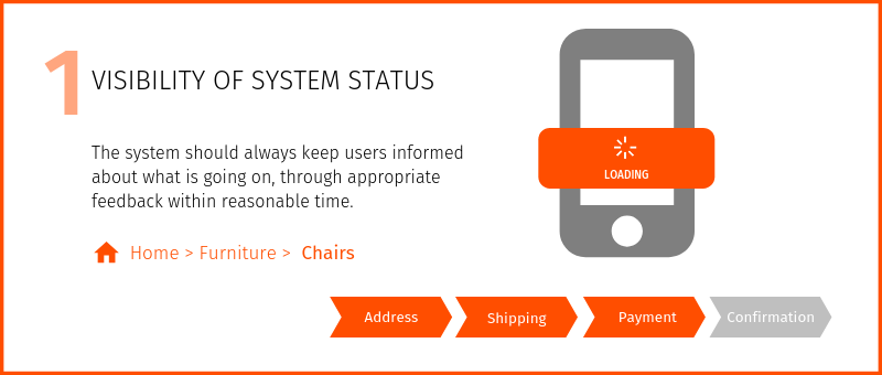 Nielsen's heuristics Visibility of system status