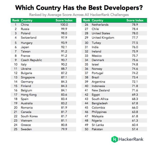 HackerRank's list of best developers ranked by country