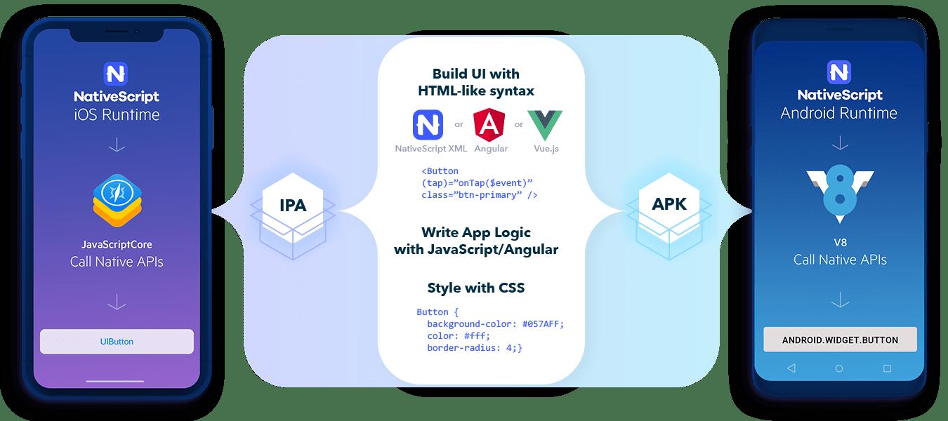 How NativeScript works