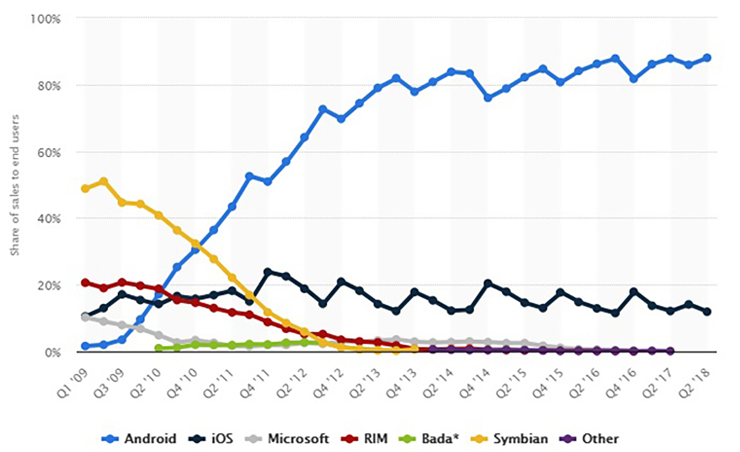 Popularity of mobile operating systems 2009 - 2018