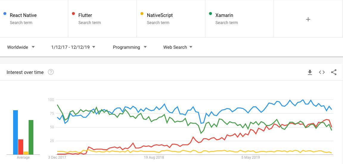 React Native, Flutter, NativeScript, Xamarin popularity check
