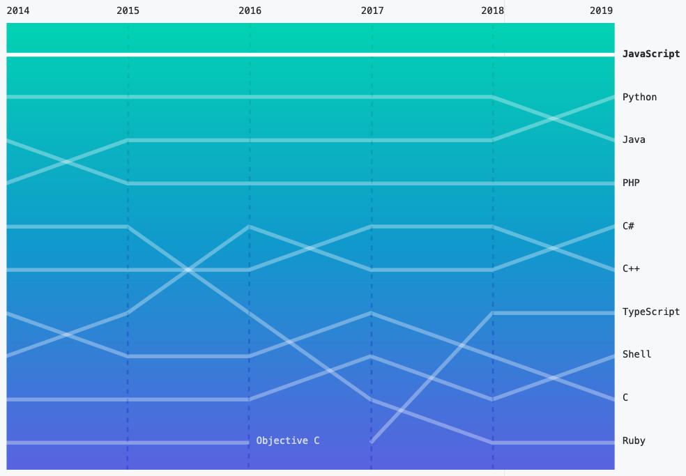 Popularity of JavaScript 2014-2019