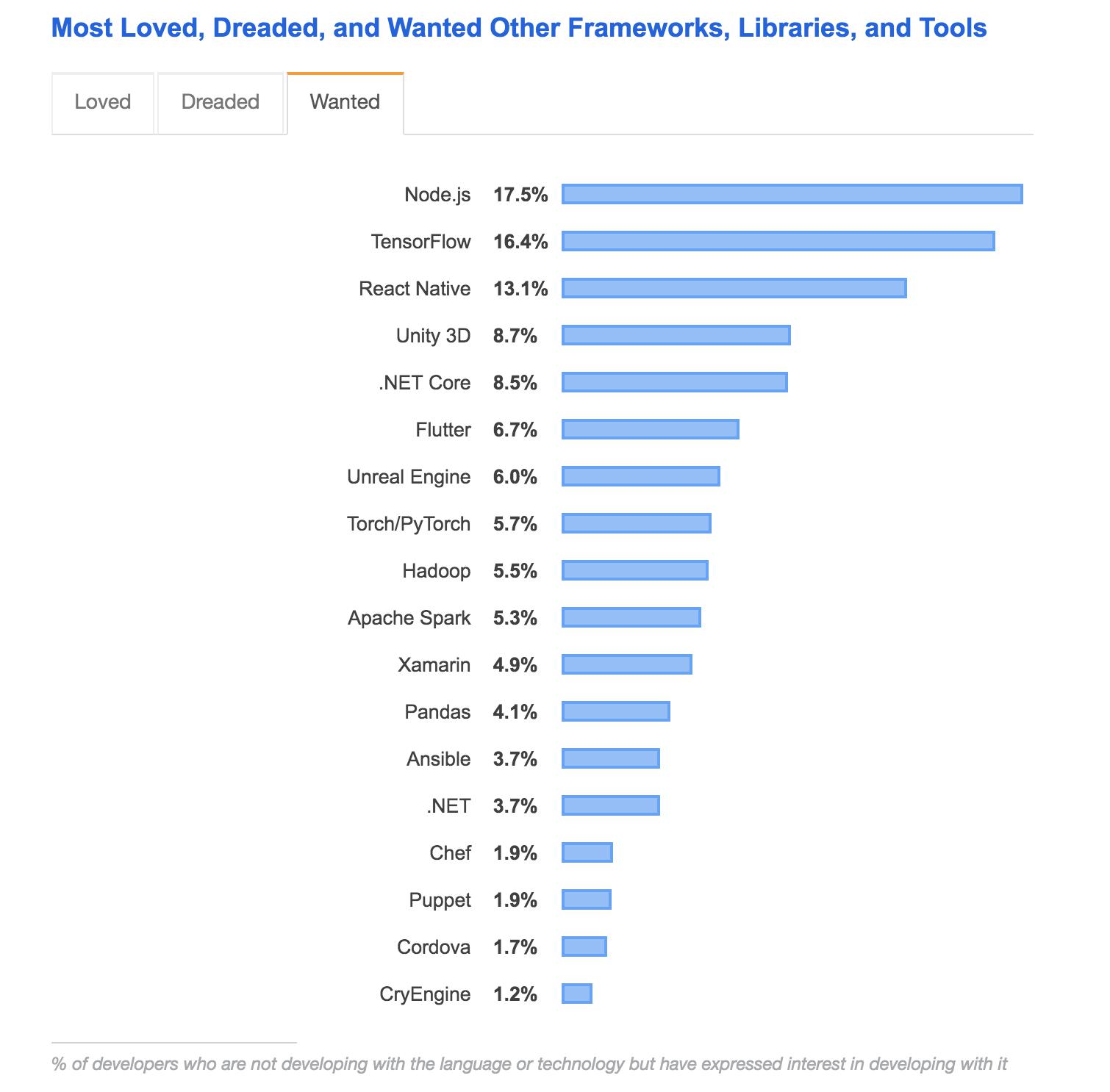 Most loved frameworks Stack Overflow Survey 2019
