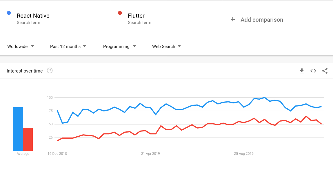 Flutter vs React Native popularity check