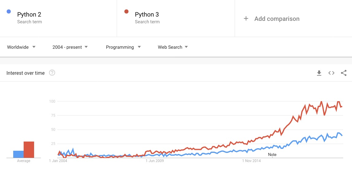 Python 2 vs Python 3 - popularity