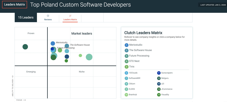 Merixstudio Best Custom Software Development Company in Poland