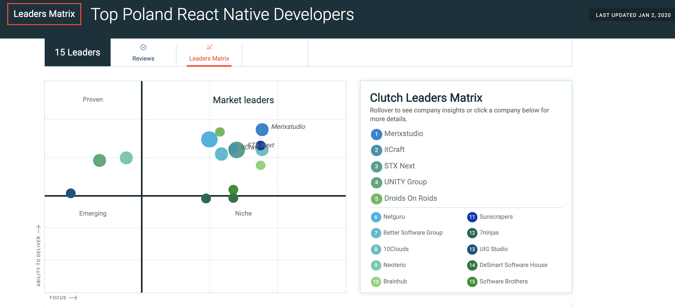 Best React Native Developers in Poland