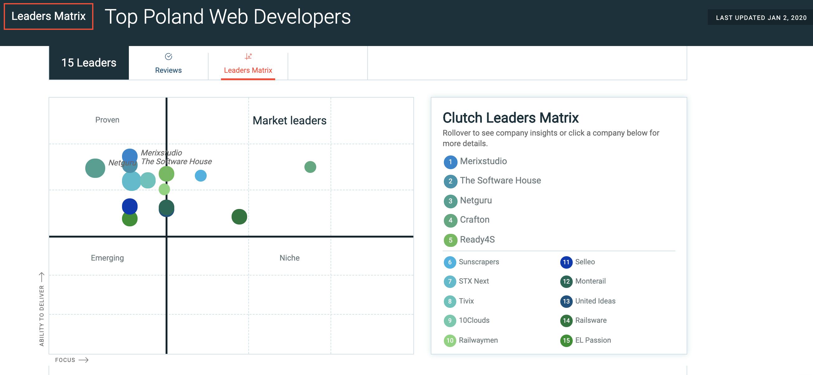 Best Web Development Company in Poland
