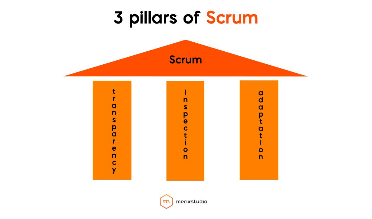 3 pillars of scrum