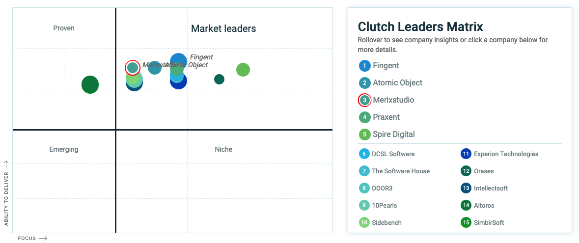 Top Custom Software Development Companies according to Clutch