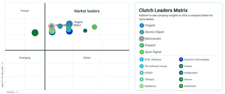 Top Custom Software Development Companies according to Clutch
