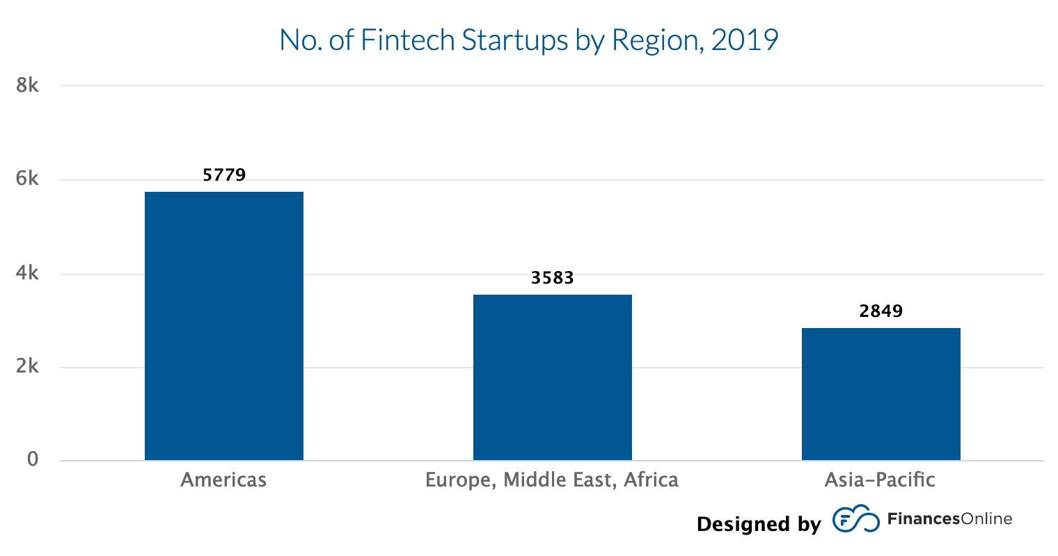 Number of fintech startups by region 2019.jpg