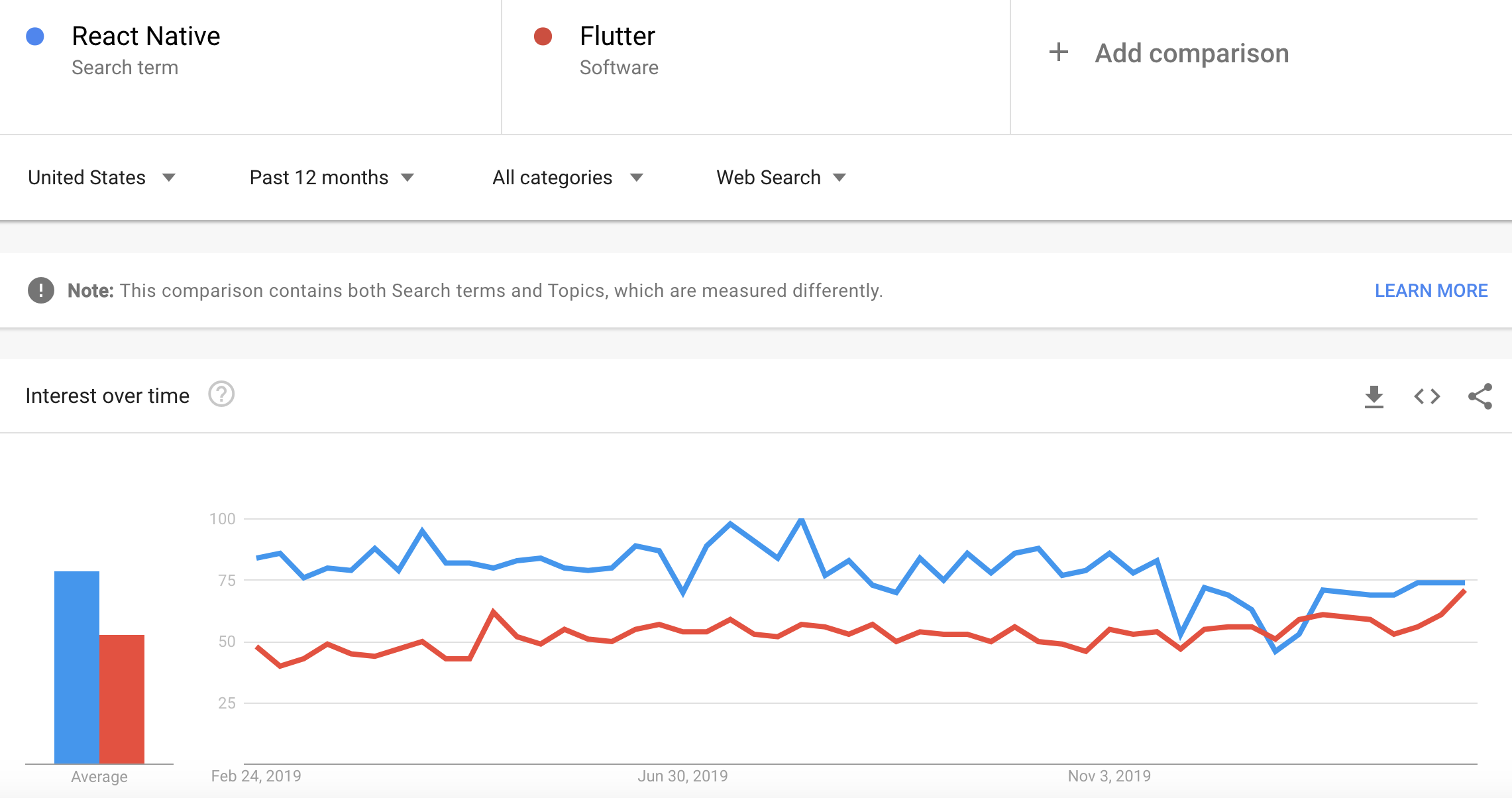 Flutter and React Native popularity