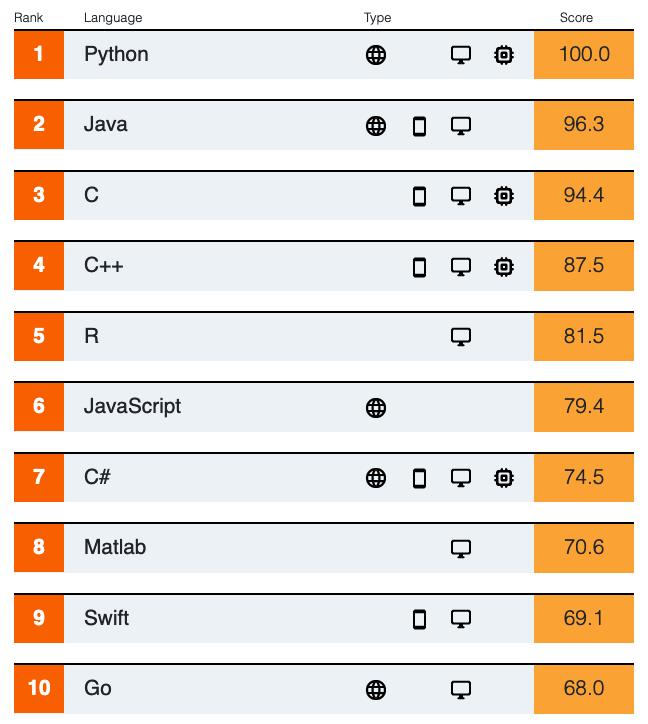 IEEE Top Programming Language List 2019