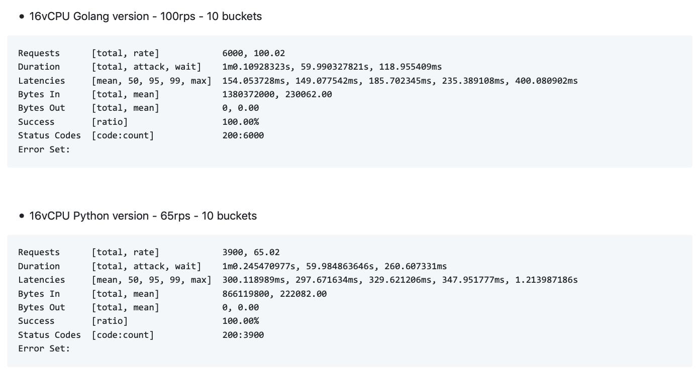 Go vs Python test