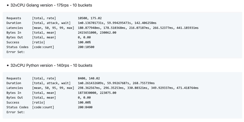 Go vs Python test 2