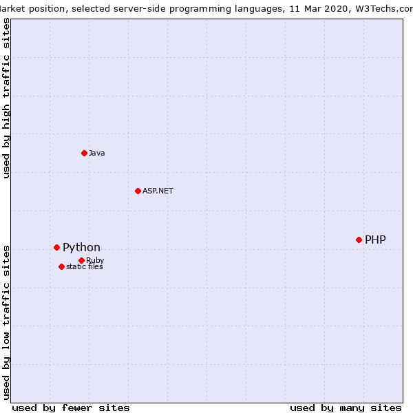 Python vs PHP market position