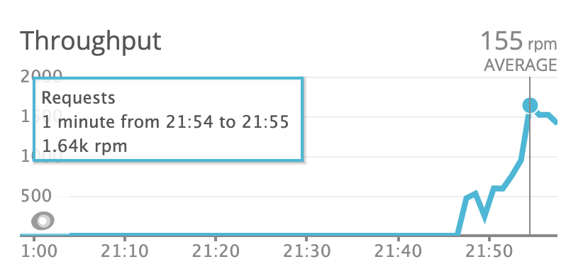 Performance monitoring with Newrelic