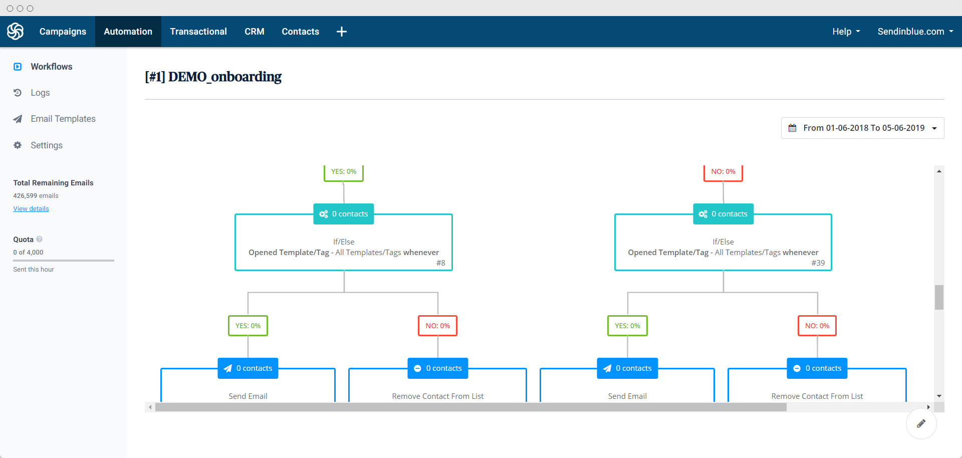 Sendinblue Automation Workflow