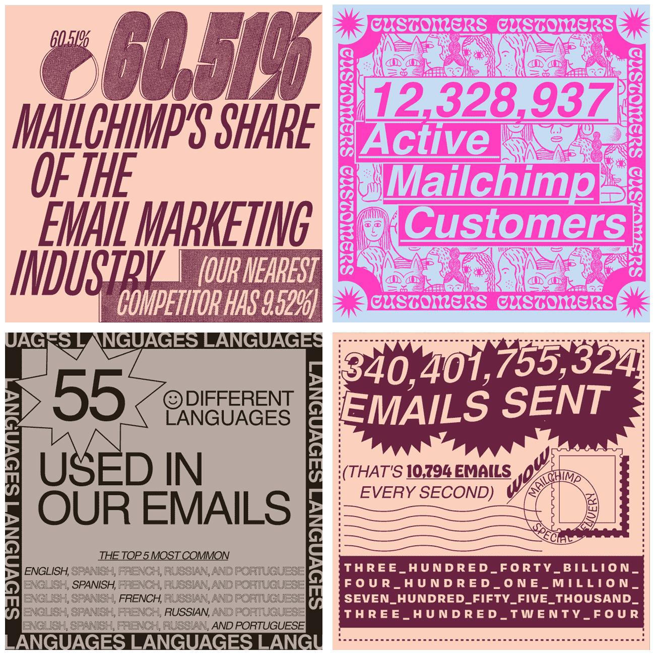 MailChimp's stats 2019