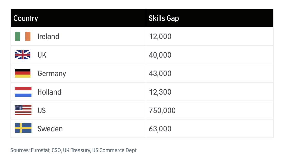 Talent gap in software development