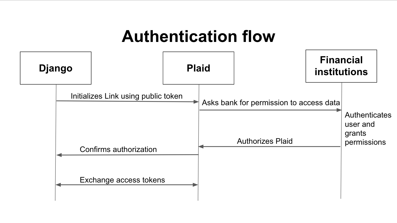 Paid Authentication Flow