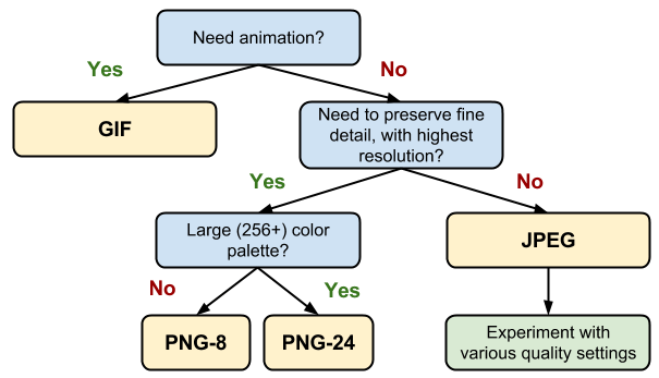 Google's image format decision tree