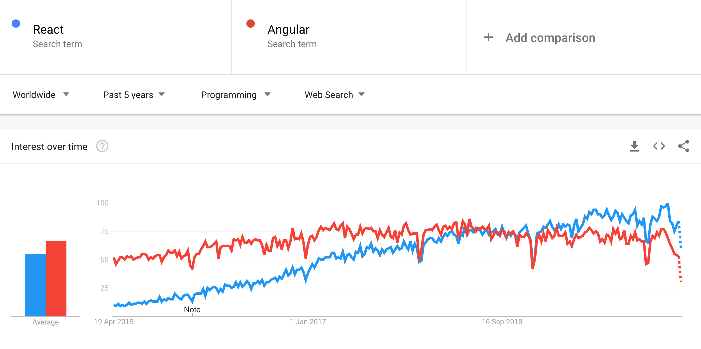 Google Trends: Angular vs React