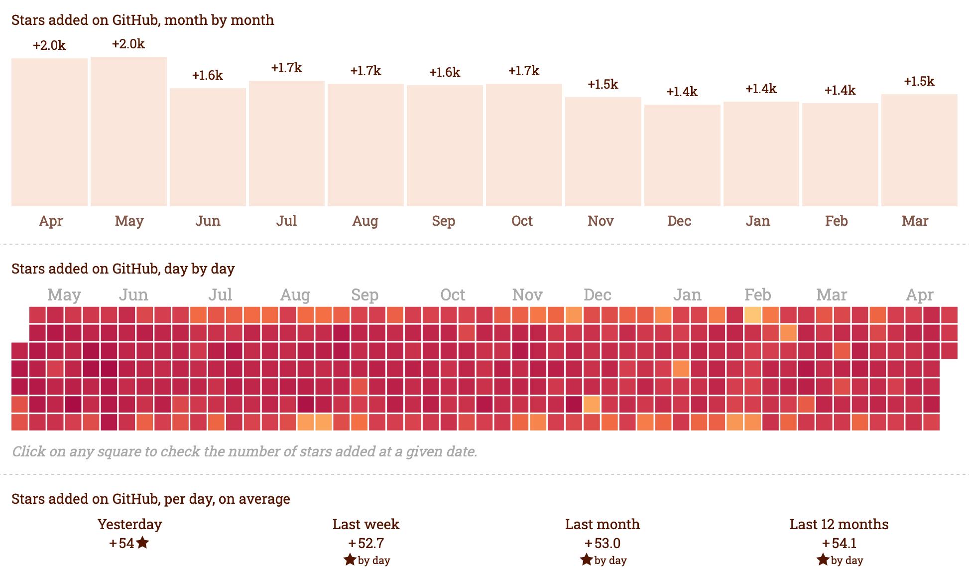 React GitHub trends
