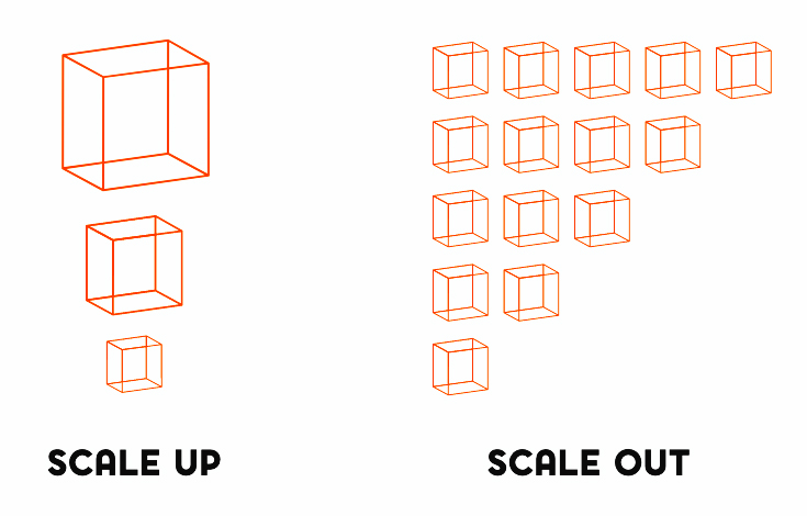 Scaling up vs scaling out