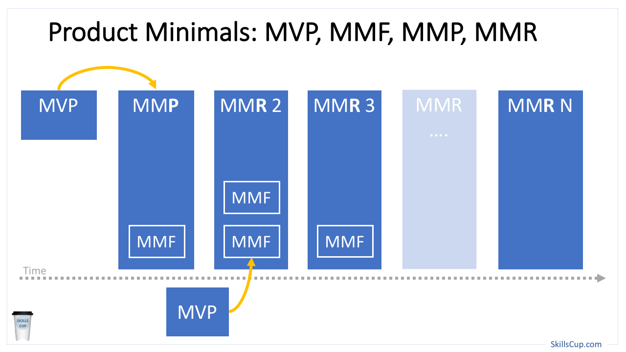 Product Minimals: MVP, MMF, MMP, MMR