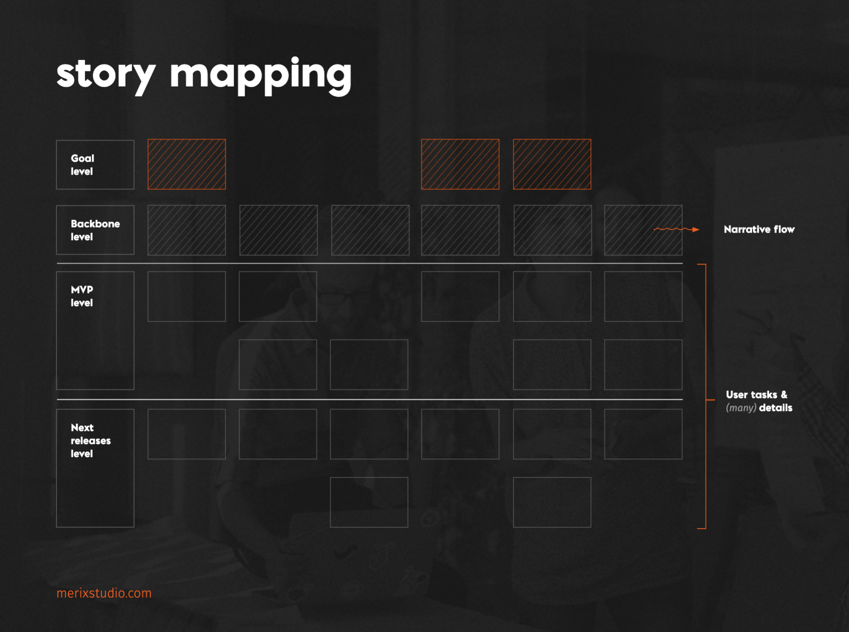 User story mapping MVP