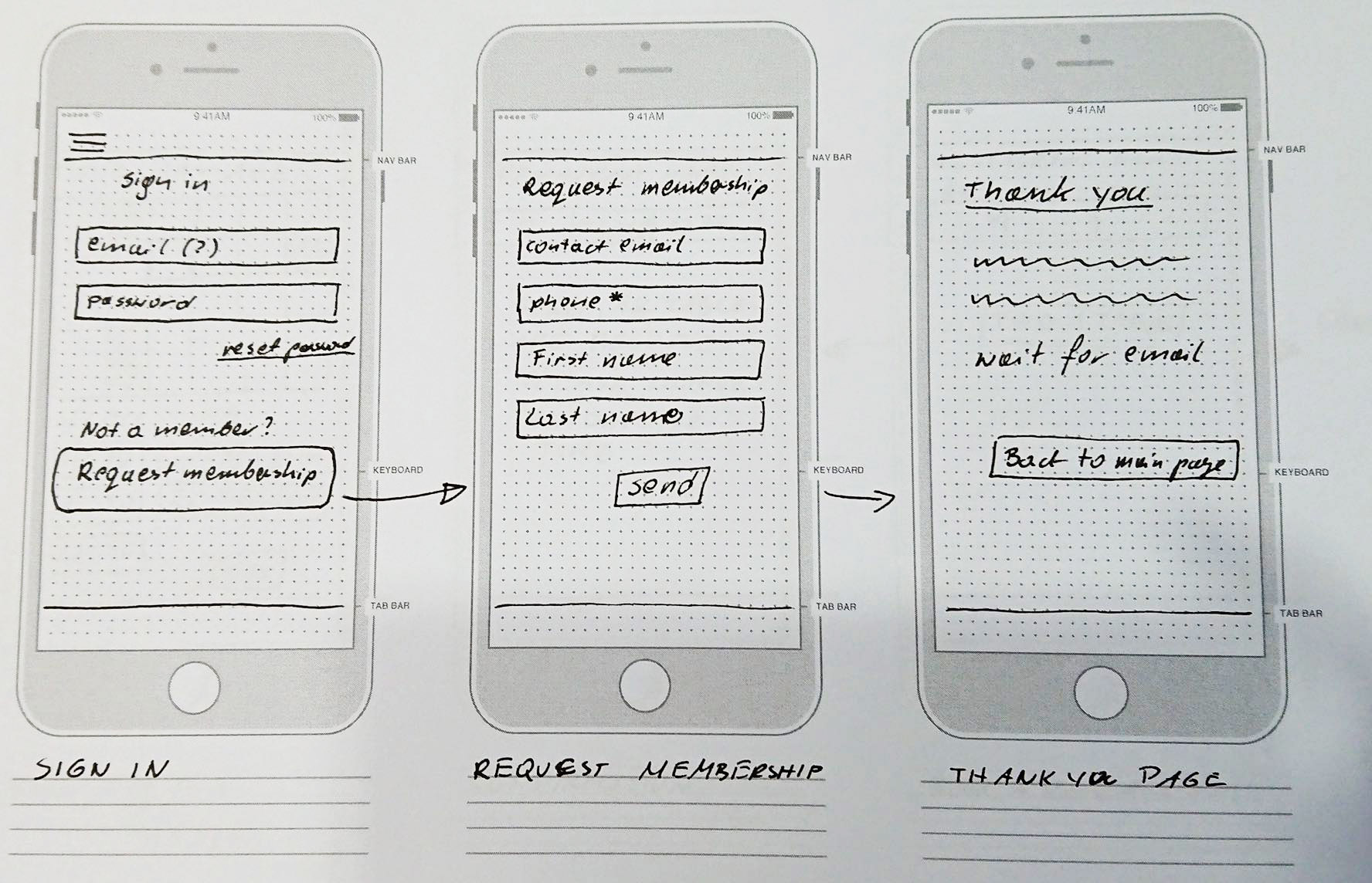 pen and paper prototype by Merixstudio