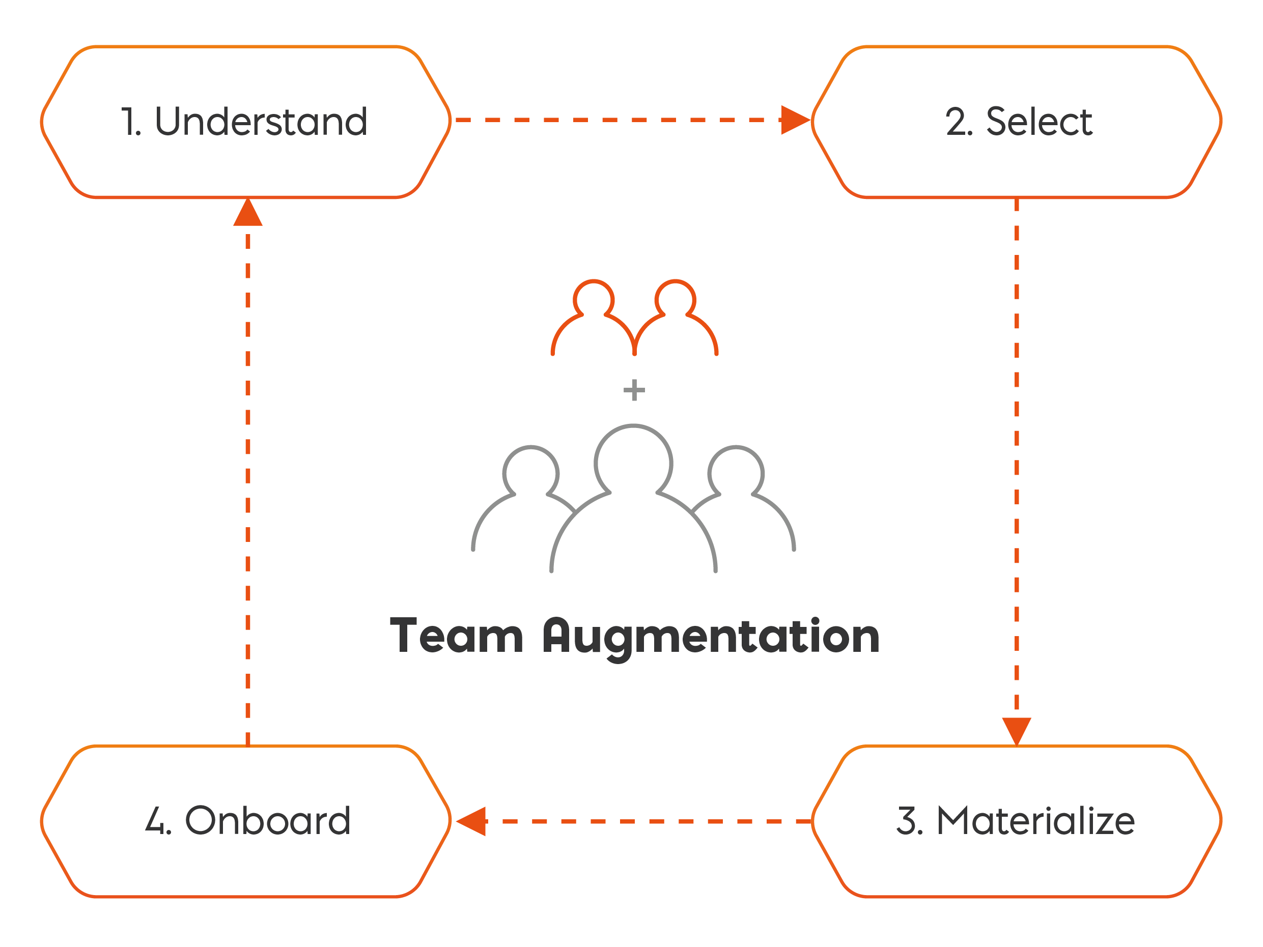 Staff Augmentation process