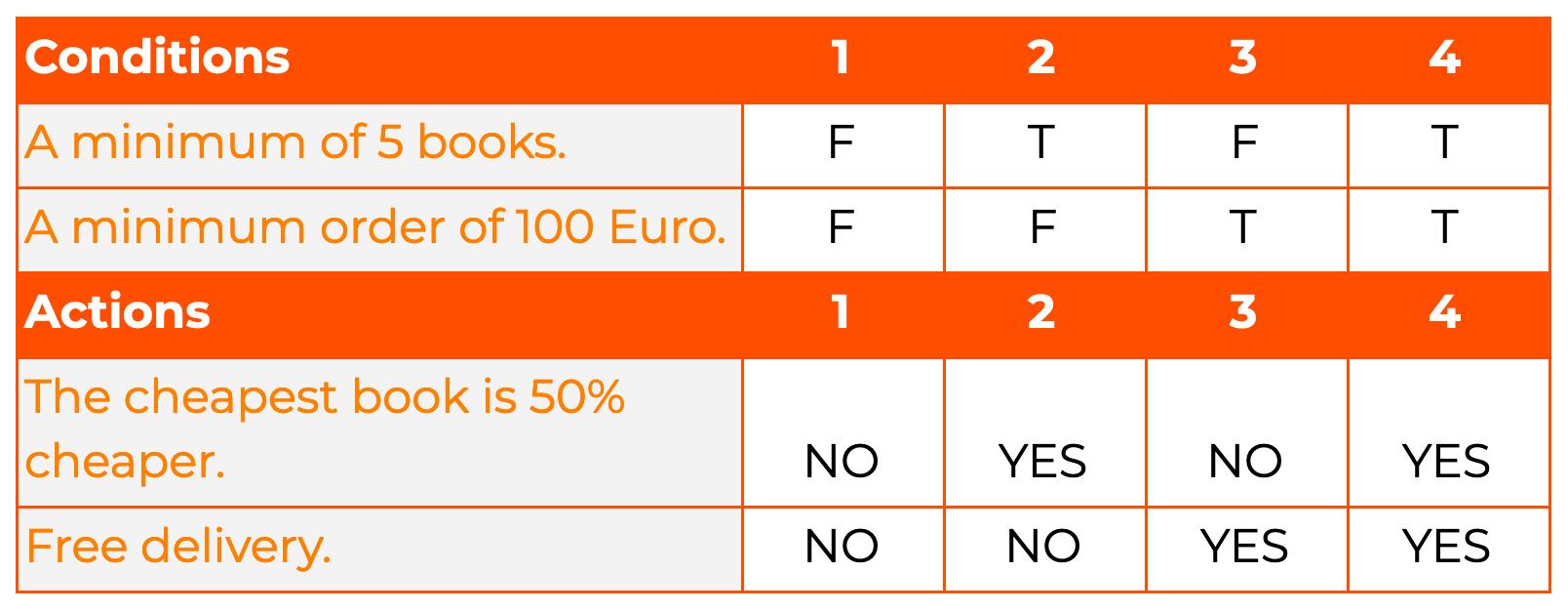 Black-box testing: decision table