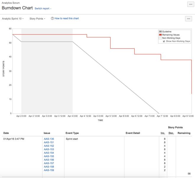 Sprint burndown chart - software development metric