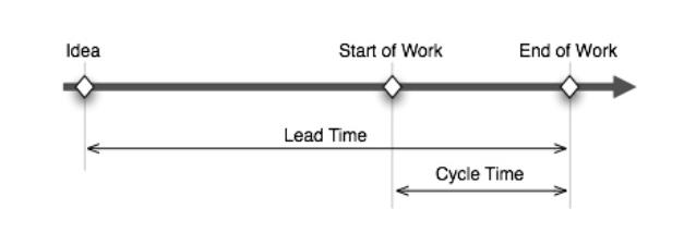 Lead time vs cycle time - software development metrics