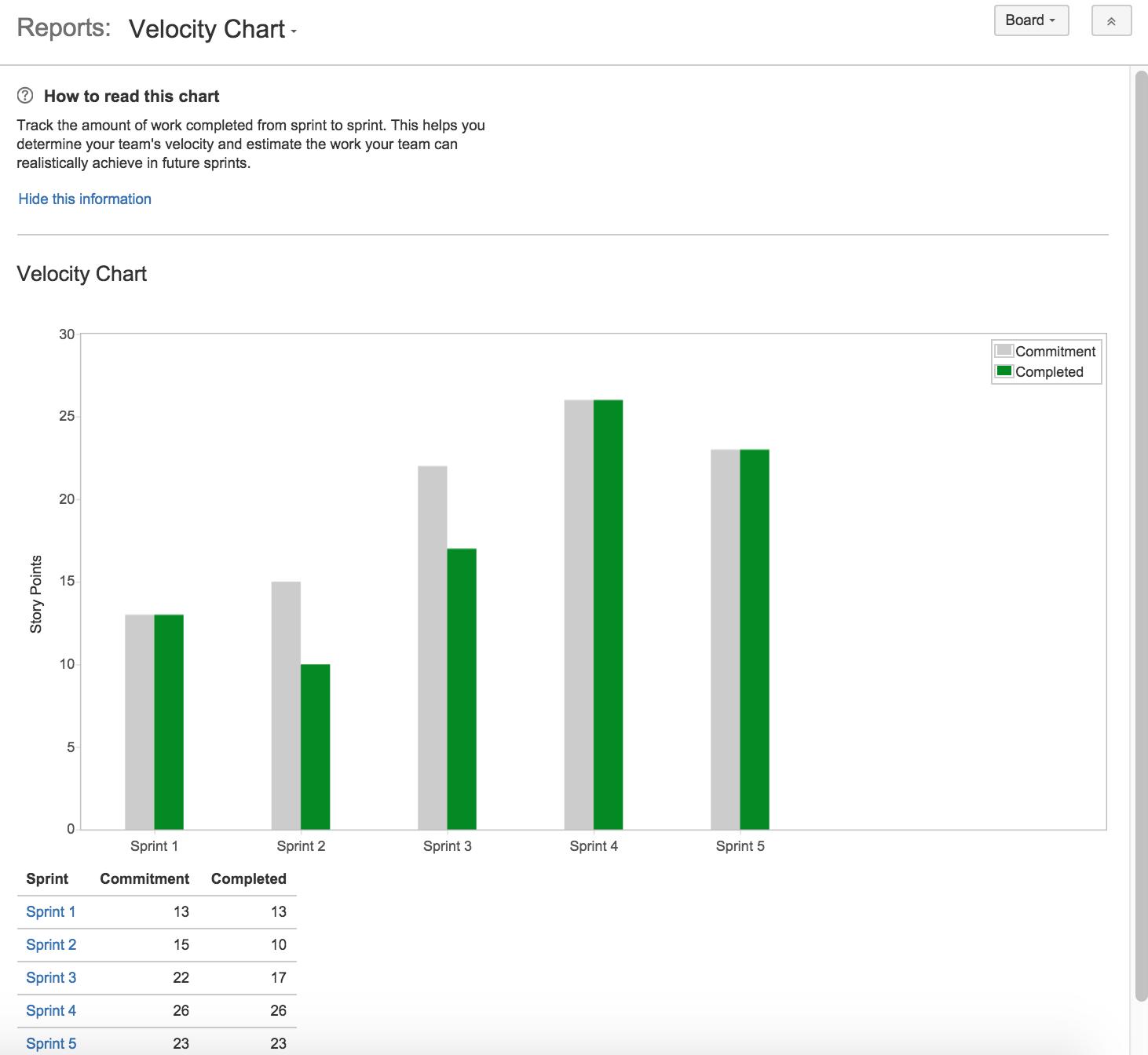 Velocity chart - software development metric