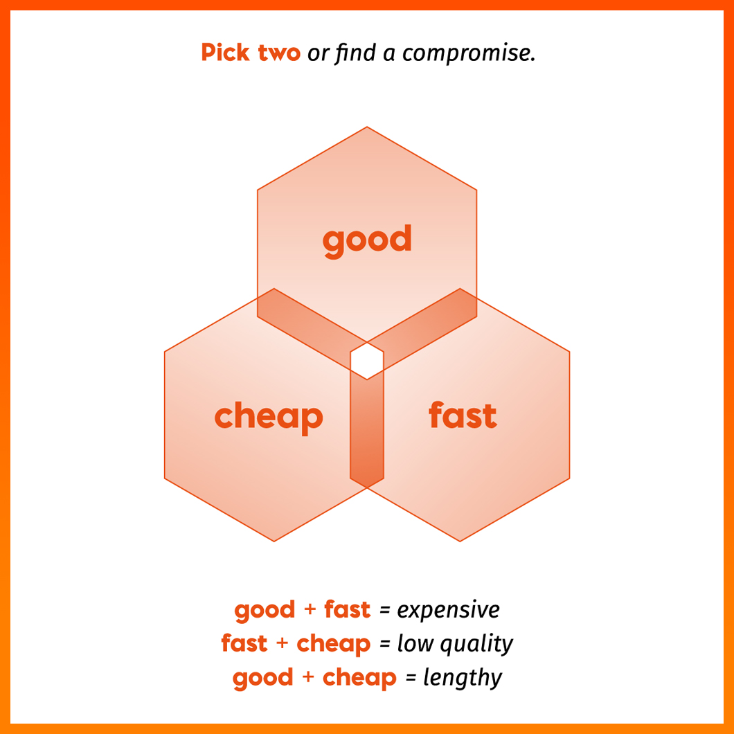 Pick two rule: can software development be good, fast, and cheap?