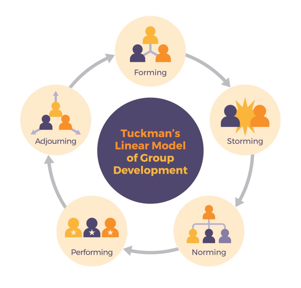 Tuckman's Linear Model of team development