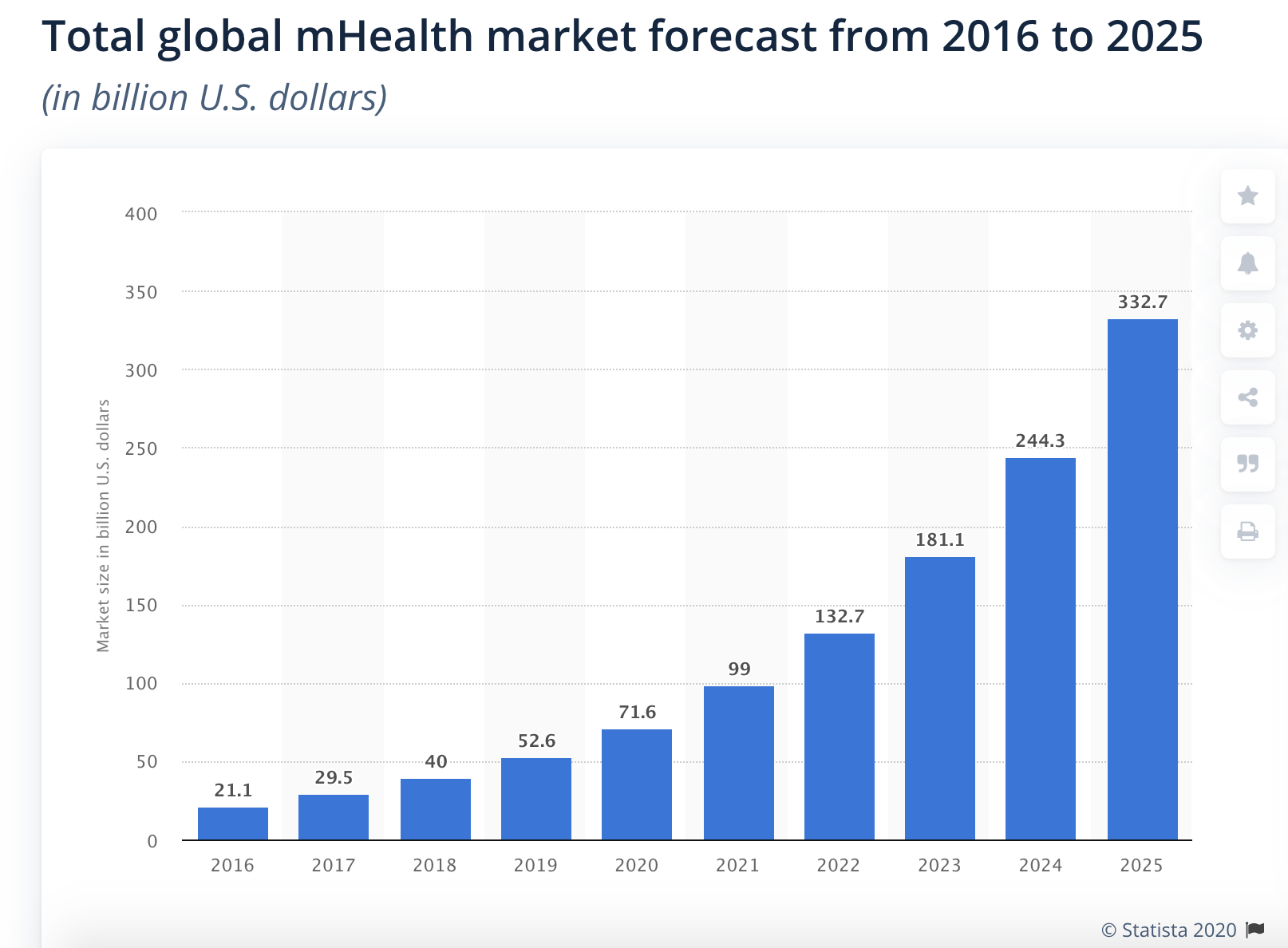 Total global mHealth app market forecast