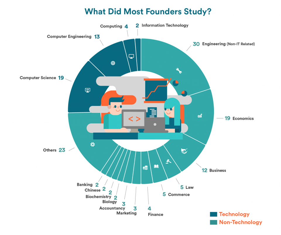 Nontech founders study