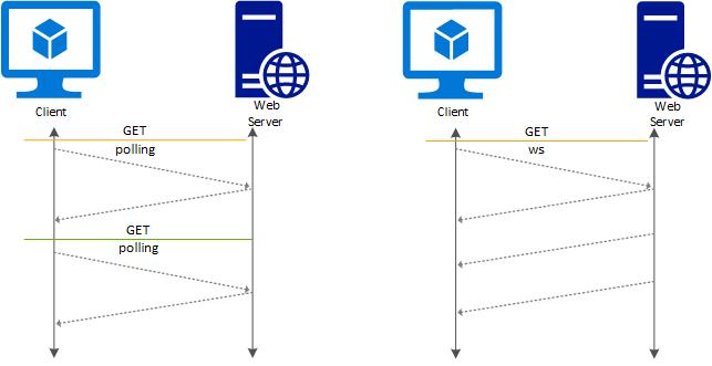 How do websockets work?