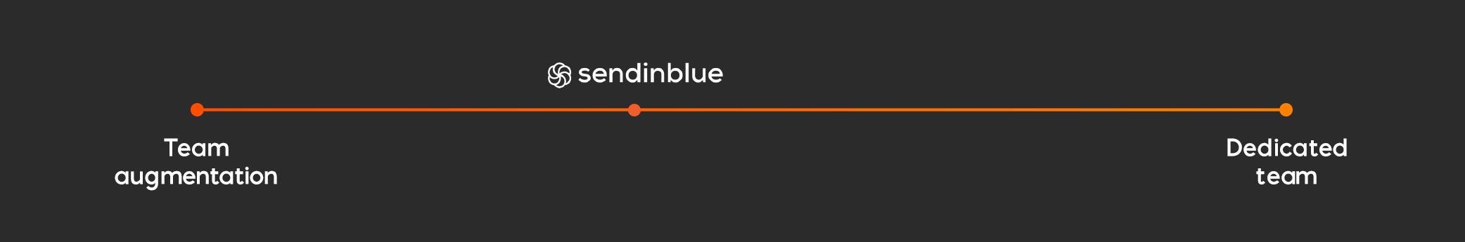 Sendinblue mixed IT outsourcing model